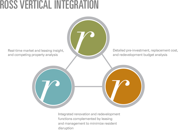 ross-vertical-integration